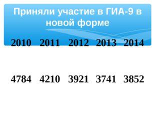 Приняли участие в ГИА-9 в новой форме 20102011201220132014 47844210392