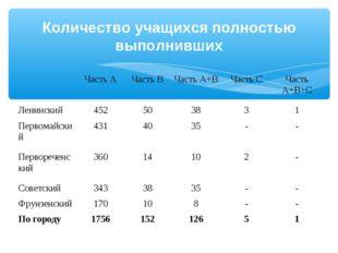 Количество учащихся полностью выполнивших Часть АЧасть ВЧасть А+ВЧасть С