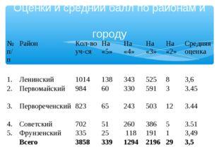 Оценки и средний балл по районам и городу  № п/пРайонКол-во уч-сяНа «5»