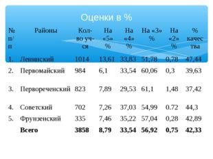 Оценки в % № п/пРайоныКол-во уч-сяНа «5» %На «4» %На «3» %На «2» %% ка