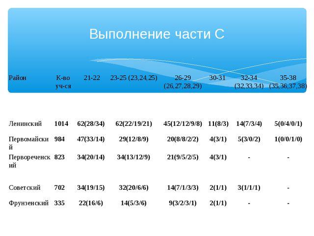 Выполнение части С РайонК-во уч-ся 21-2223-25 (23,24,25) 26-29 (26,27,28,...