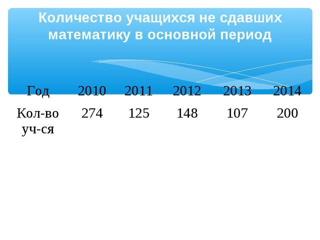 Количество учащихся не сдавших математику в основной период Год20102011201...