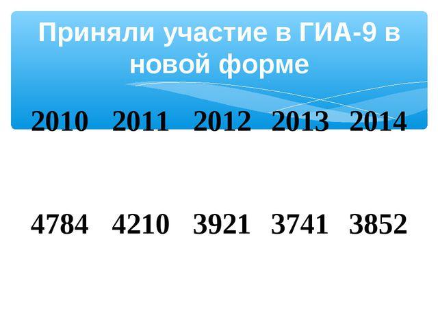 Приняли участие в ГИА-9 в новой форме 20102011201220132014 47844210392...