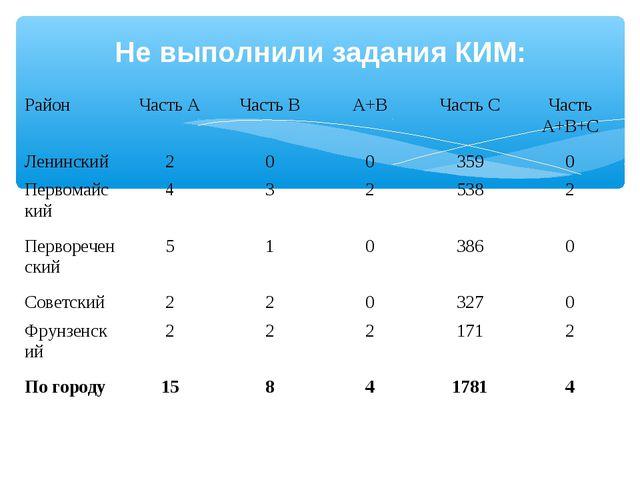 Не выполнили задания КИМ: РайонЧасть АЧасть ВА+ВЧасть СЧасть А+В+С Ленин...