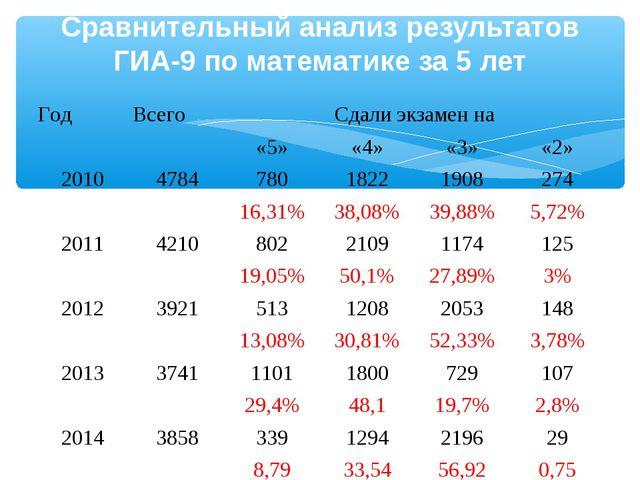 Сравнительный анализ результатов ГИА-9 по математике за 5 лет Год Всего Сда...