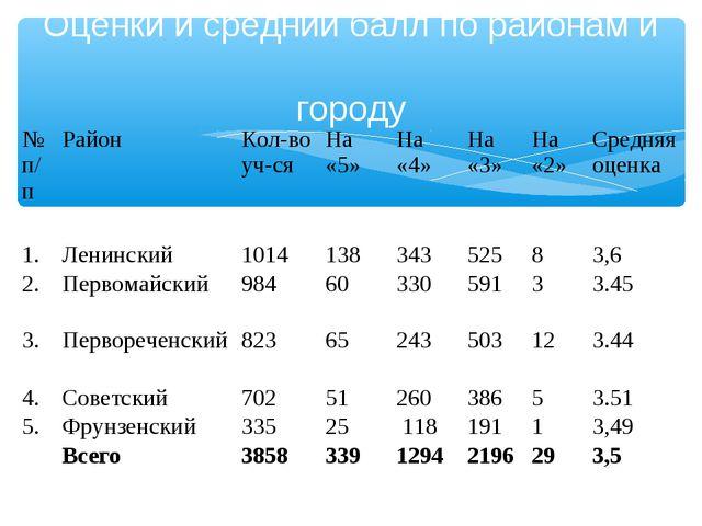Оценки и средний балл по районам и городу  № п/пРайонКол-во уч-сяНа «5»...