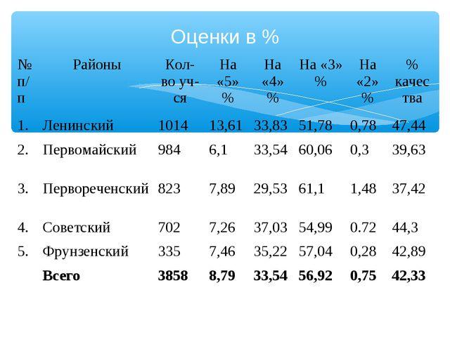 Оценки в % № п/пРайоныКол-во уч-сяНа «5» %На «4» %На «3» %На «2» %% ка...