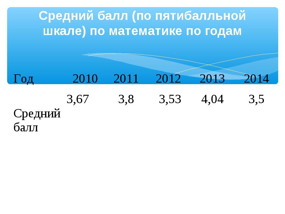 Средний балл (по пятибалльной шкале) по математике по годам Год20102011201...