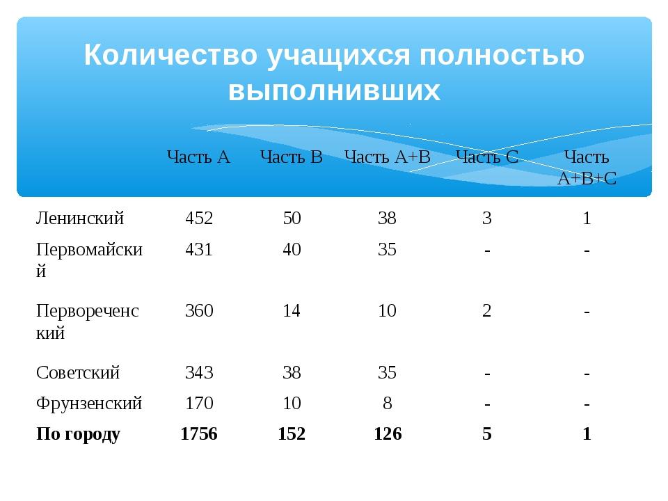 Количество учащихся полностью выполнивших Часть АЧасть ВЧасть А+ВЧасть С...
