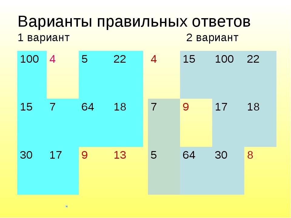 Варианты правильных ответов 1 вариант 2 вариант 1004522 1576418 30179...