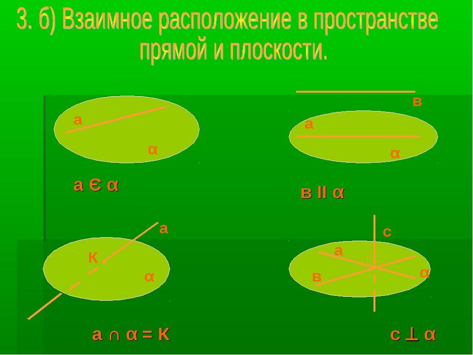 а α а α К а в α а Є α в в II α α а а ∩ α = К с с  α