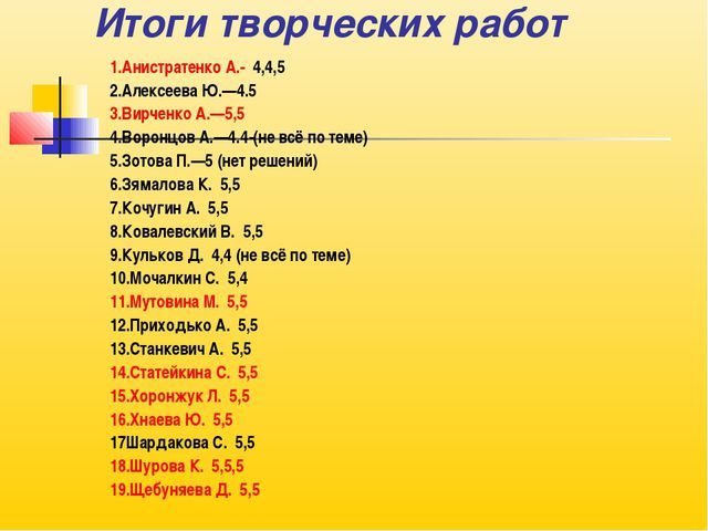 Итоги творческих работ 1.Анистратенко А.- 4,4,5 2.Алексеева Ю.—4.5 3.Вирченко...