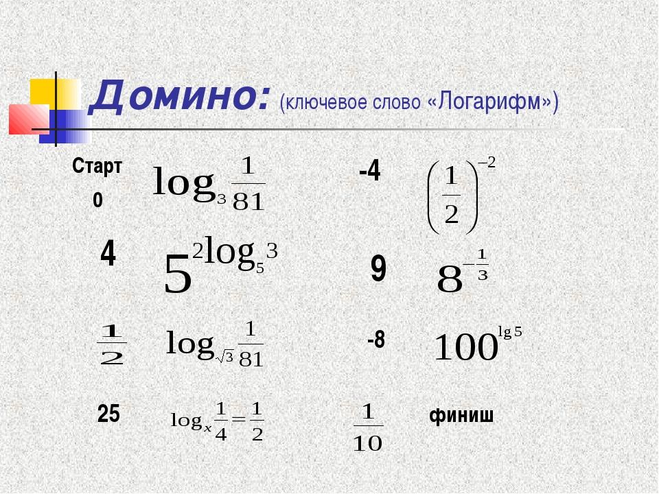 Домино: (ключевое слово «Логарифм») -4  4  -8 25 финиш