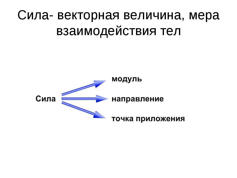Сила- векторная величина, мера взаимодействия тел