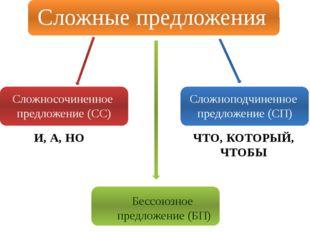 Сложные предложения Сложносочиненное предложение (СС) Сложноподчиненное пред