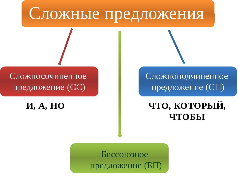 Сложные предложения Сложносочиненное предложение (СС) Сложноподчиненное пред...
