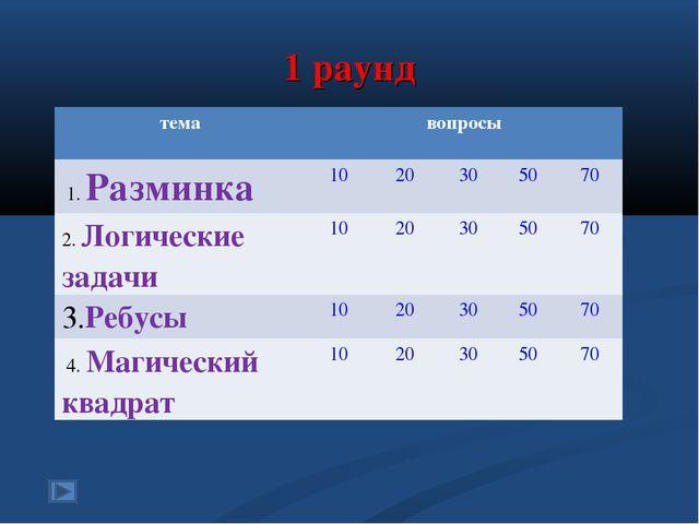 1 раунд темавопросы 1. Разминка1020305070 2. Логические задачи10203...