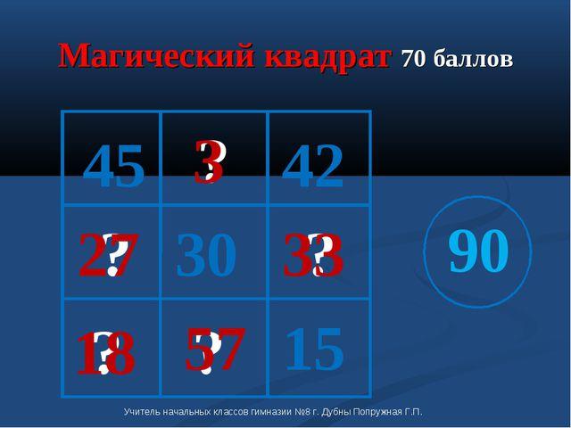 Магический квадрат 70 баллов 15 30 45 90 ? ? ? ? ? 18 3 57 27 33 42 Учитель н...