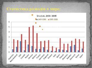 Статистика разводов в мире: