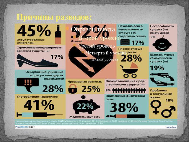 Причины разводов: