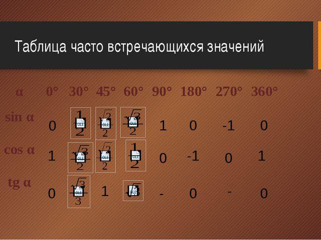 Таблица часто встречающихся значений 0 0 0 1 0 0 0 0 0 1 - -1 -1 1 - 1 α 0° 3...