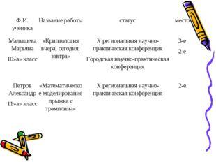 Ф.И. ученикаНазвание работыстатусместо Малышева Марьяна 10»а» класс«Крипт