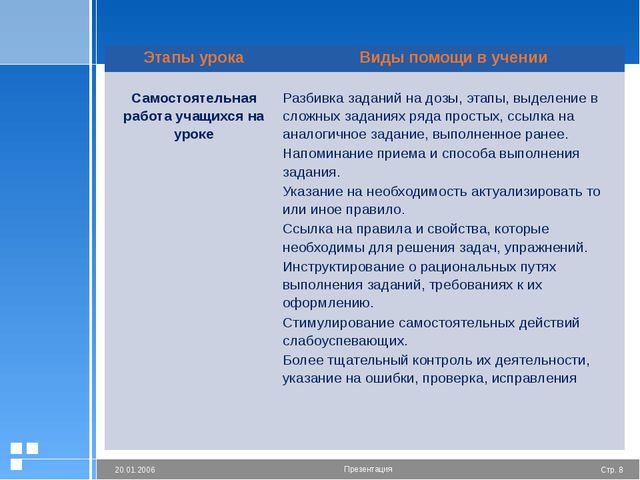 Этапы урока Виды помощи в учении  Самостоятельная работа учащихся на уроке Р...