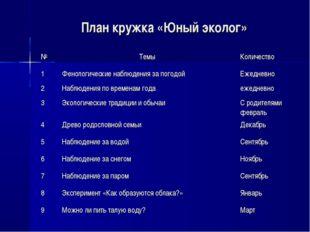 План кружка «Юный эколог» №Темы Количество 1Фенологические наблюдения за п