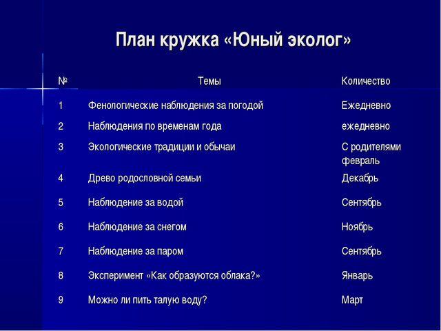 План кружка «Юный эколог» №Темы Количество 1Фенологические наблюдения за п...