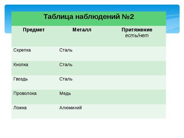 Таблица наблюдений №2 Предмет Металл Притяжение есть/нет Скрепка Сталь Кнопка...