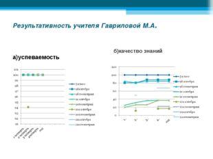 Результативность учителя Гавриловой М.А. а)успеваемость б)качество знаний