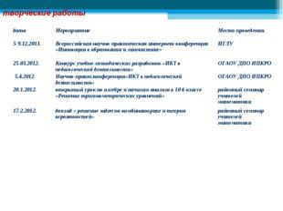 творческие работы датаМероприятиеМесто проведения. 5-9.12.2011.Всероссийск
