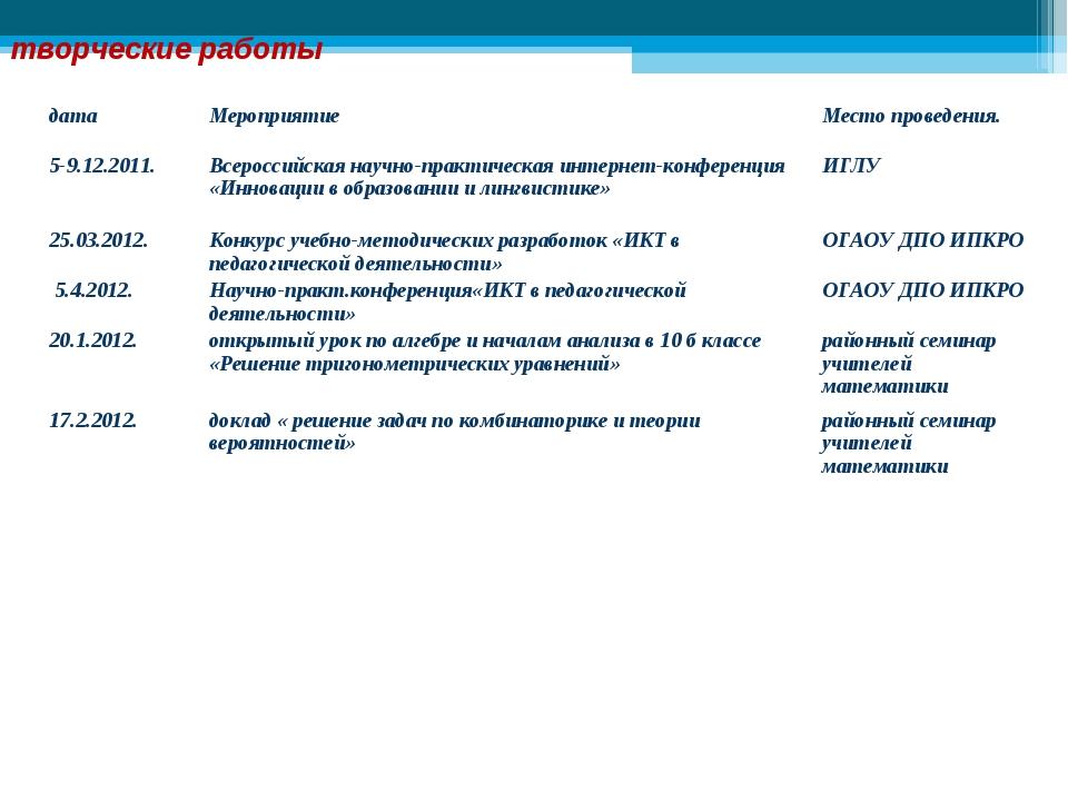 творческие работы датаМероприятиеМесто проведения. 5-9.12.2011.Всероссийск...