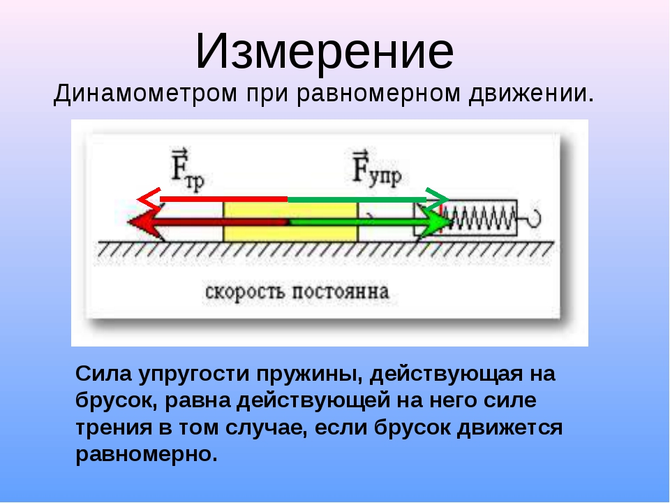Сила упругости пружины, действующая на брусок, равна действующей на него силе...