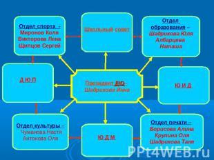 Президент Д\О– Шадрикова Инна