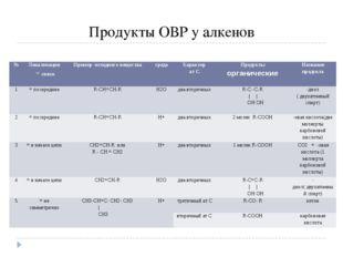 Продукты ОВР у алкенов № Локализация =связи Пример исходного вещества среда Х