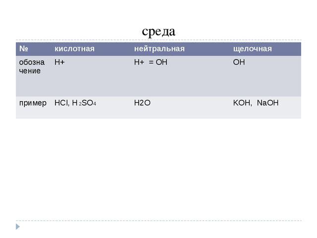 среда № кислотная нейтральная щелочная обозначение Н+ Н+=ОН ОН пример HCl,H2S...