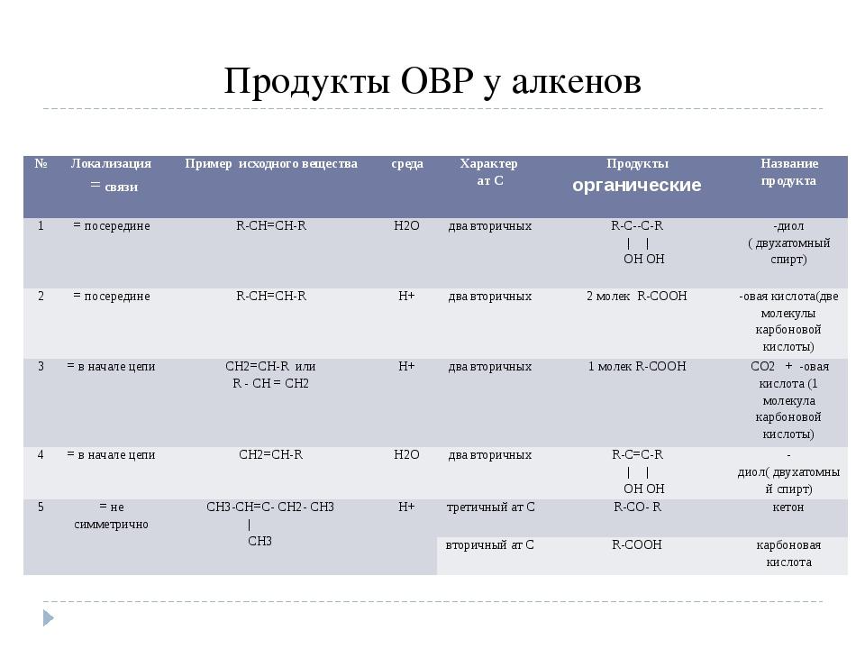 Продукты ОВР у алкенов № Локализация =связи Пример исходного вещества среда Х...