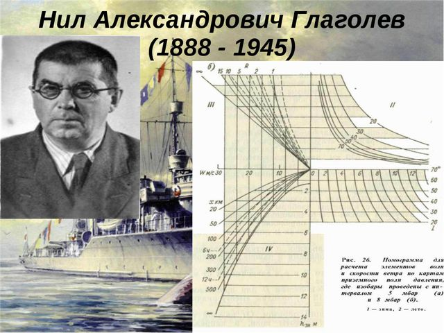 Нил Александрович Глаголев (1888 - 1945)