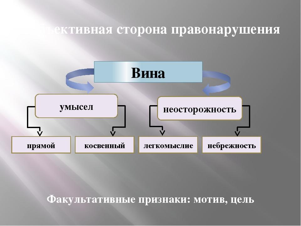 Субъективная сторона правонарушения Факультативные признаки: мотив, цель Вина...