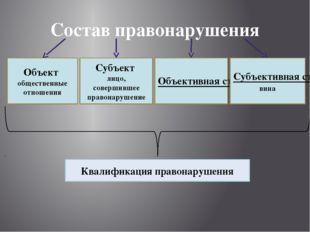 Состав правонарушения Объект общественные отношения Субъект лицо, совершившее