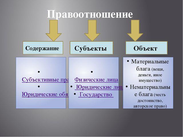 Правоотношение Субъекты Объект Содержание Субъективные права Юридические обяз...
