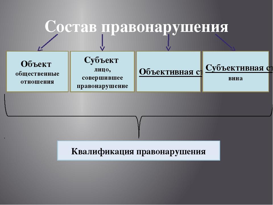 Состав правонарушения Объект общественные отношения Субъект лицо, совершившее...