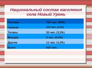 Национальный состав населения села Новый Урень Русские785 чел. (84%) Чуваши