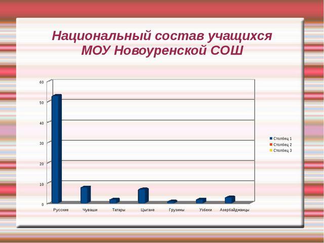 Национальный состав учащихся МОУ Новоуренской СОШ