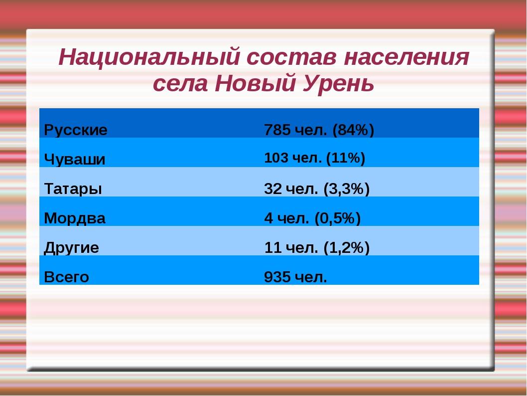 Национальный состав населения села Новый Урень Русские785 чел. (84%) Чуваши...