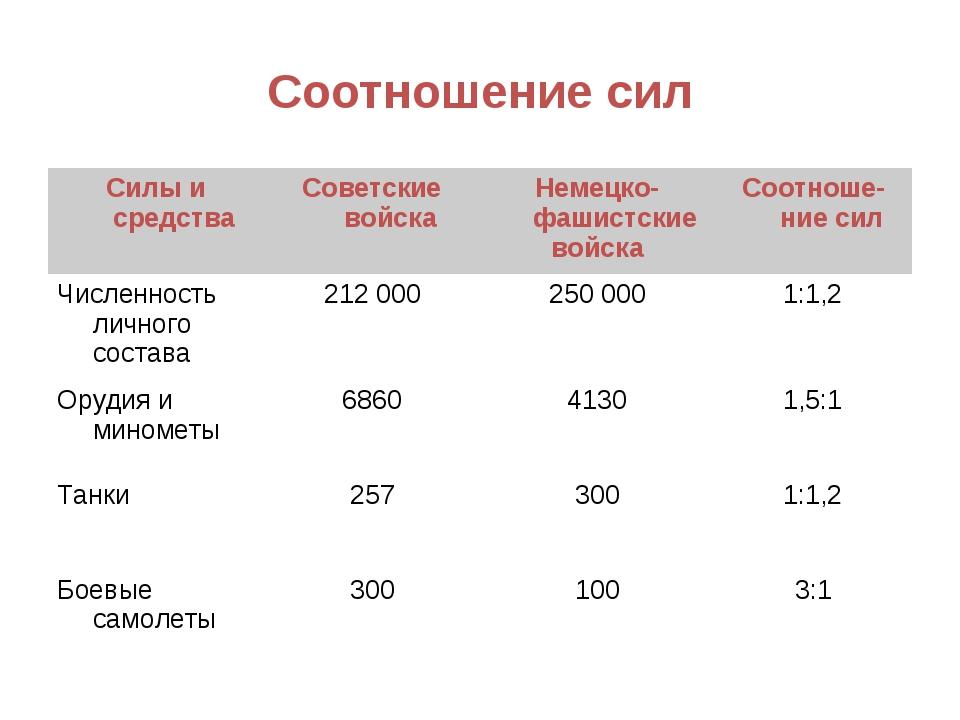 Соотношение сил Силы и средстваСоветские войскаНемецко-фашистские войскаСо...