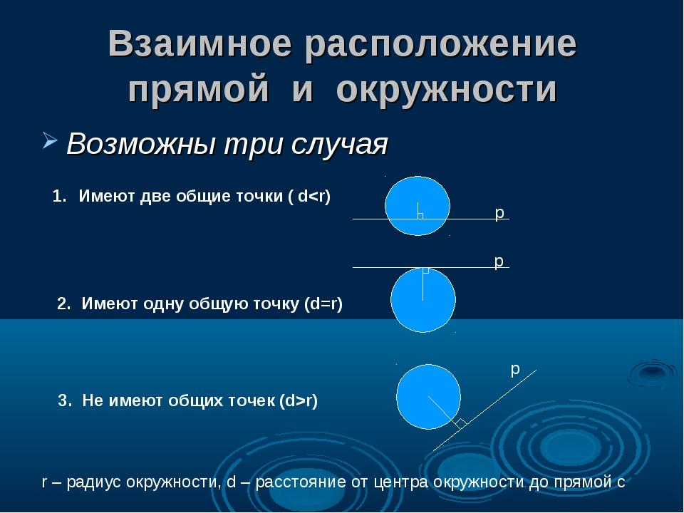 Взаимное расположение прямой и окружности Возможны три случая Имеют две общие...