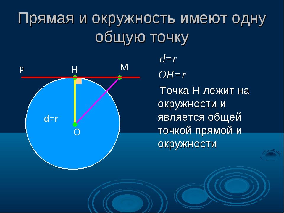 Прямая и окружность имеют одну общую точку d=r OH=r Точка Н лежит на окружнос...