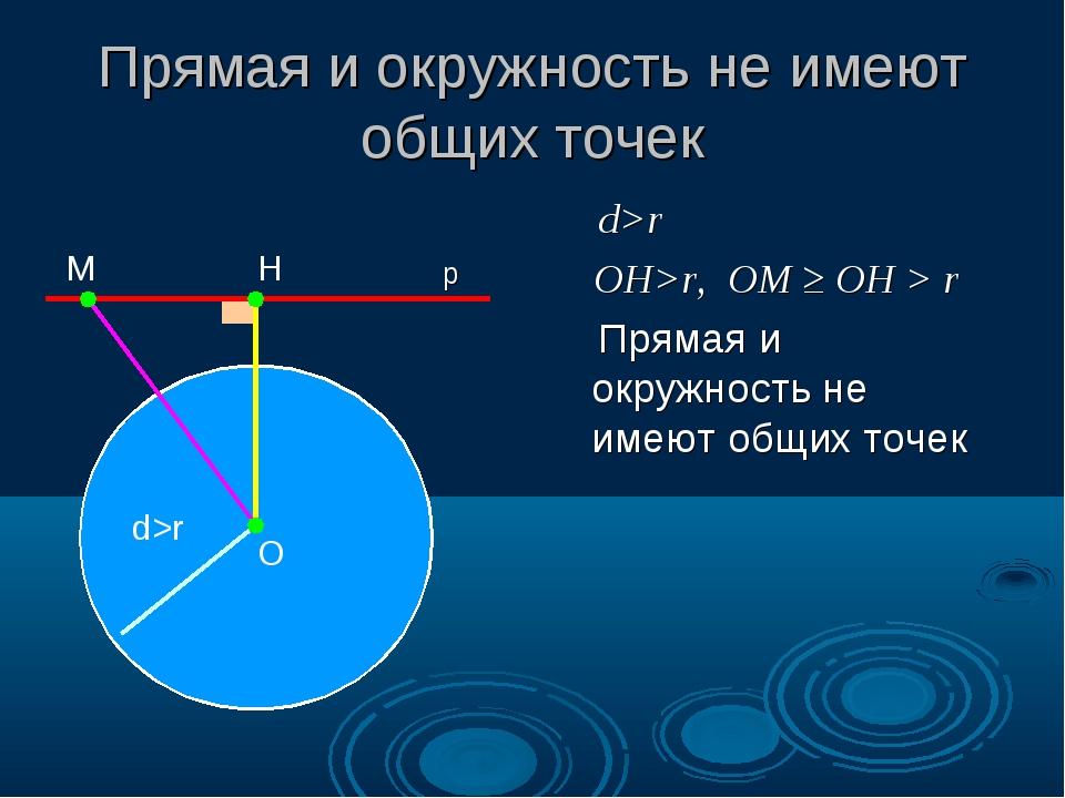 Прямая и окружность не имеют общих точек d>r OH>r, OM ≥ OH > r Прямая и окруж...